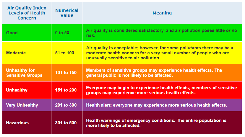 AQI Update:  ALL TRAININGS ARE ON!